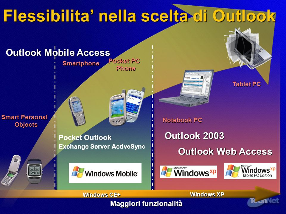 Notebook PC Tablet PC Pocket PC Phone Smartphone Maggiori funzionalità Flessibilita nella scelta di Outlook Outlook 2003 Outlook Web Access Pocket Outlook Exchange Server ActiveSync Outlook Mobile Access Windows XP Windows CE+ Smart Personal Objects