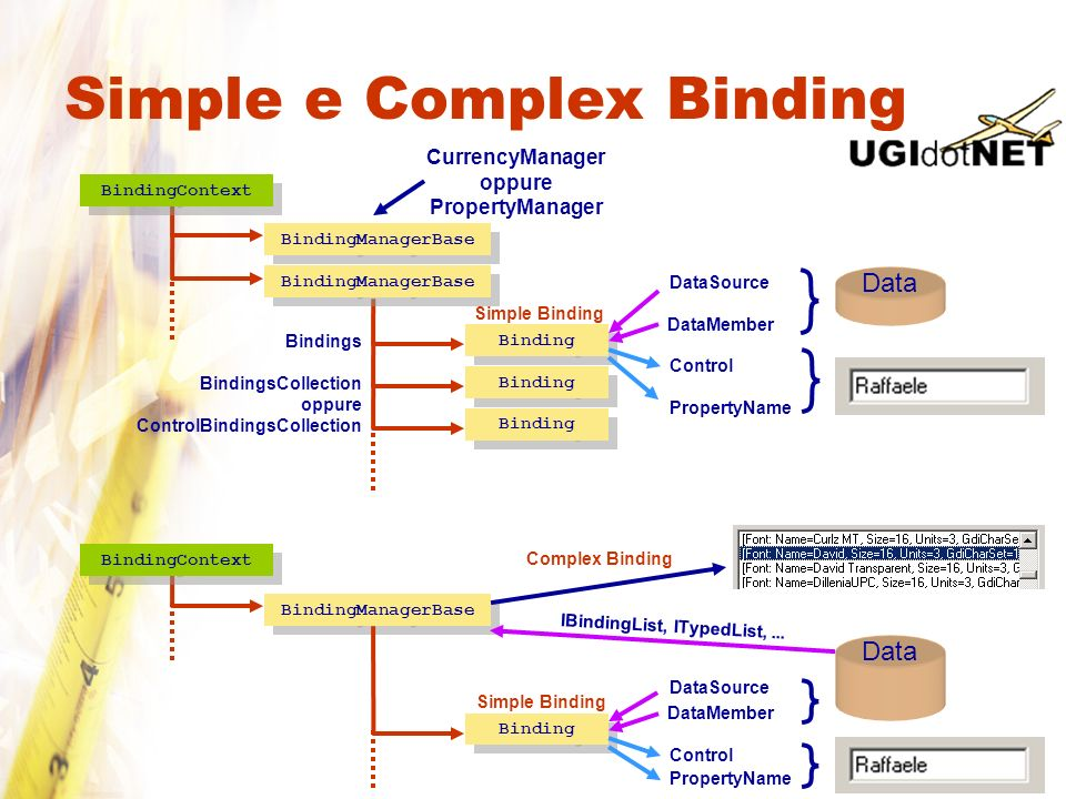 Simple e Complex Binding Data CurrencyManager oppure PropertyManager BindingManagerBase Binding BindingManagerBase Bindings BindingsCollection oppure