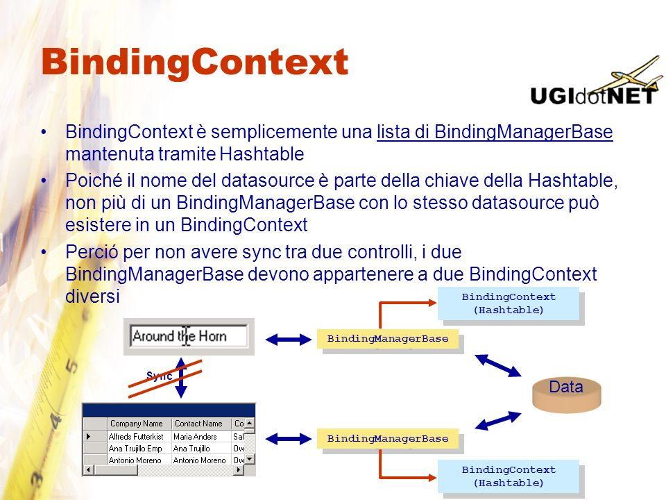 BindingContext BindingContext è semplicemente una lista di BindingManagerBase mantenuta tramite Hashtable Poiché il nome del datasource è parte della