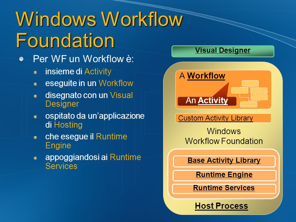 Per WF un Workflow è: insieme di Activity eseguite in un Workflow disegnato con un Visual Designer ospitato da unapplicazione di Hosting che esegue il Runtime Engine appoggiandosi ai Runtime Services Host Process Windows Workflow Foundation Runtime Engine A Workflow An Activity Runtime Services Base Activity Library Custom Activity Library Visual Designer