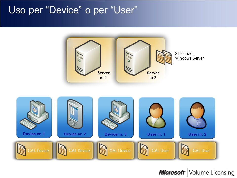 Uso per Device o per User Server nr.1 Server nr.2 2 Licenze Windows Server Device nr. 1 Device nr. 2 Device nr. 3User nr. 1User nr. 2 CAL Device CAL U