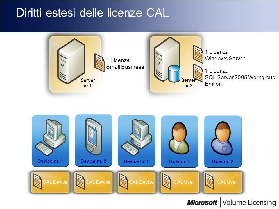 Diritti estesi delle licenze CAL Server nr.1 1 Licenza Small Business Server Device nr. 1 Device nr. 2 Device nr. 3User nr. 1User nr. 2 CAL Device CAL