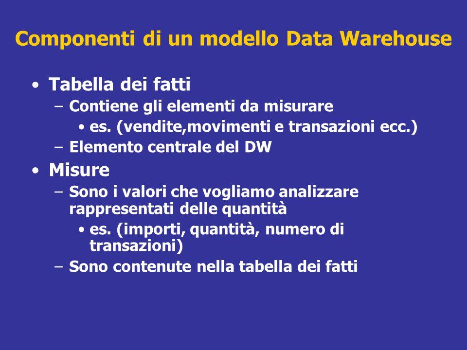 Componenti di un modello Data Warehouse Tabella dei fatti –Contiene gli elementi da misurare es. (vendite,movimenti e transazioni ecc.) –Elemento cent