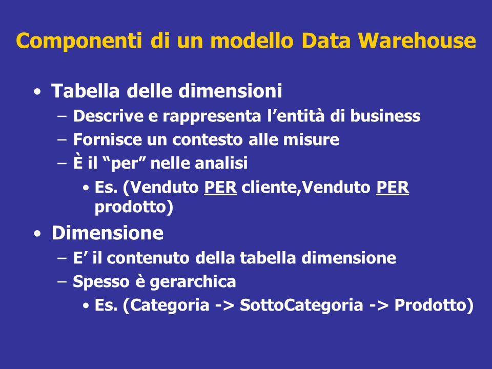 Componenti di un modello Data Warehouse Tabella delle dimensioni –Descrive e rappresenta lentità di business –Fornisce un contesto alle misure –È il p