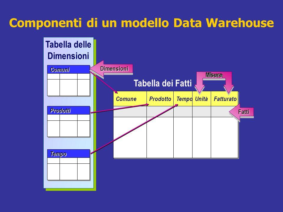 Componenti di un modello Data Warehouse Comune Prodotto Tempo Unità Fatturato Tabella delle Dimensioni ComuniComuni ProdottiProdotti TempoTempo Tabell