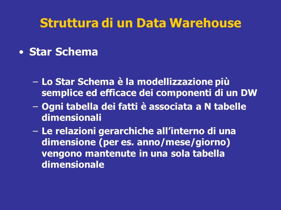 Struttura di un Data Warehouse Star Schema –Lo Star Schema è la modellizzazione più semplice ed efficace dei componenti di un DW –Ogni tabella dei fat