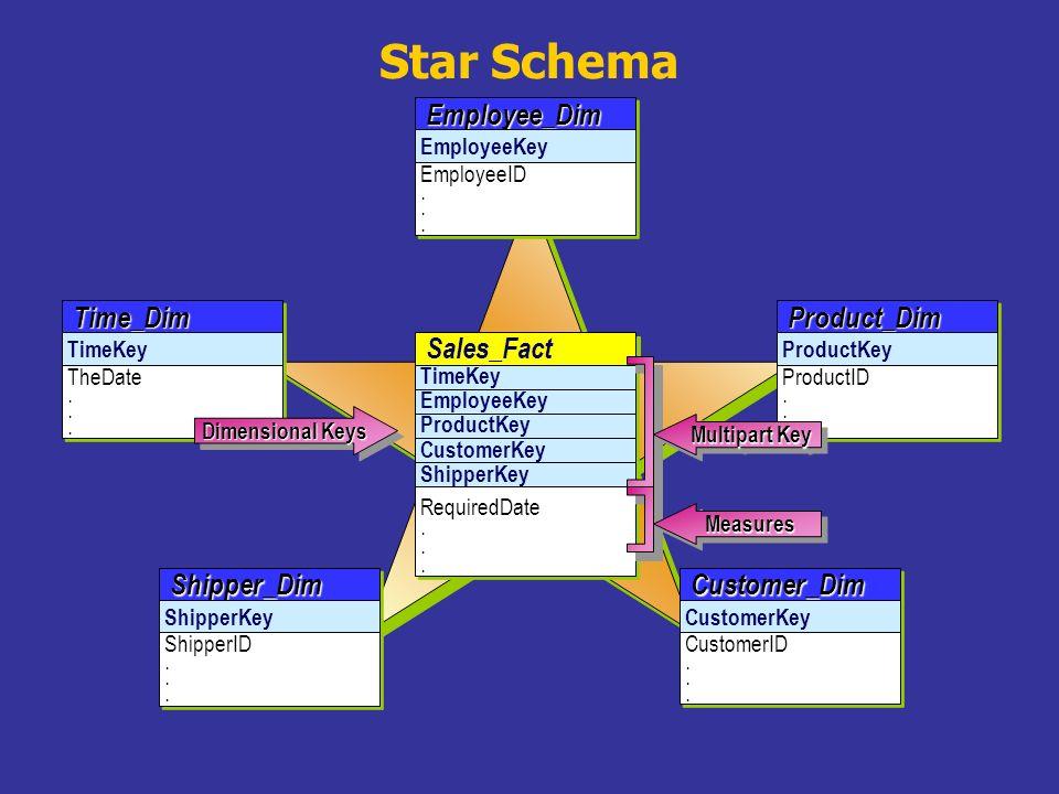 Star SchemaEmployee_DimEmployee_Dim EmployeeKey EmployeeID. EmployeeID. EmployeeKey Time_DimTime_Dim TimeKey TheDate. TheDate. TimeKey Product_DimProd