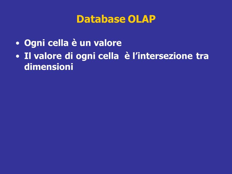 Database OLAP Ogni cella è un valore Il valore di ogni cella è lintersezione tra dimensioni
