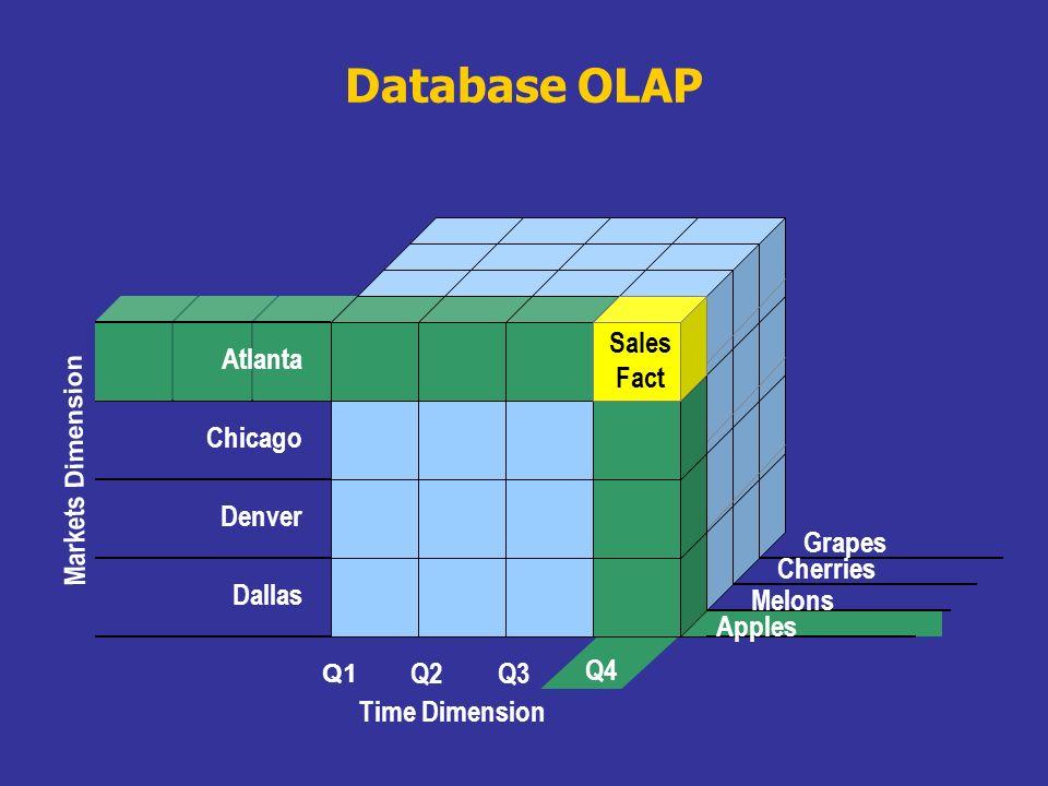 Database OLAP Q4 Q1 Q2Q3 Time Dimension Dallas Denver Chicago Markets Dimension Apples Cherries Grapes Atlanta Sales Fact Melons