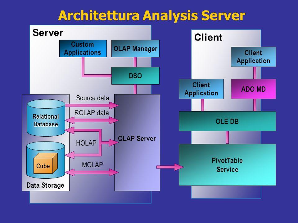 Architettura Analysis Server Server OLAP Manager Custom Applications DSO OLAP Server Data Storage ROLAP data MOLAP HOLAP Source data Cube RelationalDa