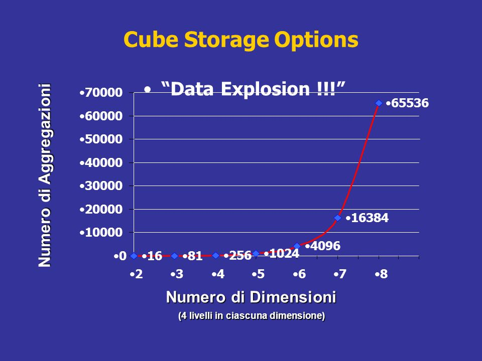 Cube Storage Options Data Explosion !!.