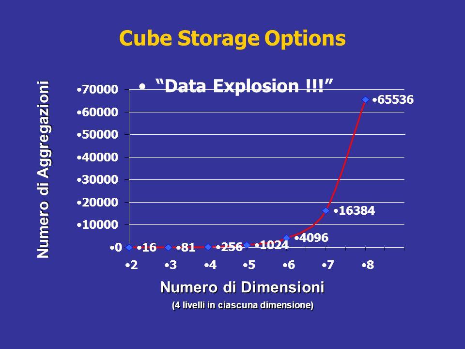 Cube Storage Options Data Explosion !!! Numero di Dimensioni Numero di Aggregazioni (4 livelli in ciascuna dimensione) 1681 256 1024 4096 16384 65536