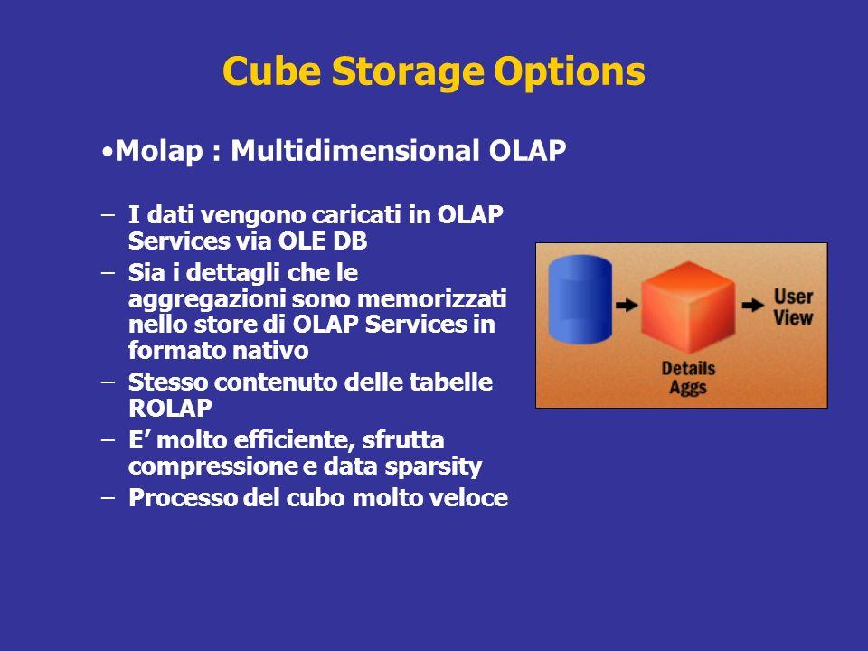 Cube Storage Options –I dati vengono caricati in OLAP Services via OLE DB –Sia i dettagli che le aggregazioni sono memorizzati nello store di OLAP Ser