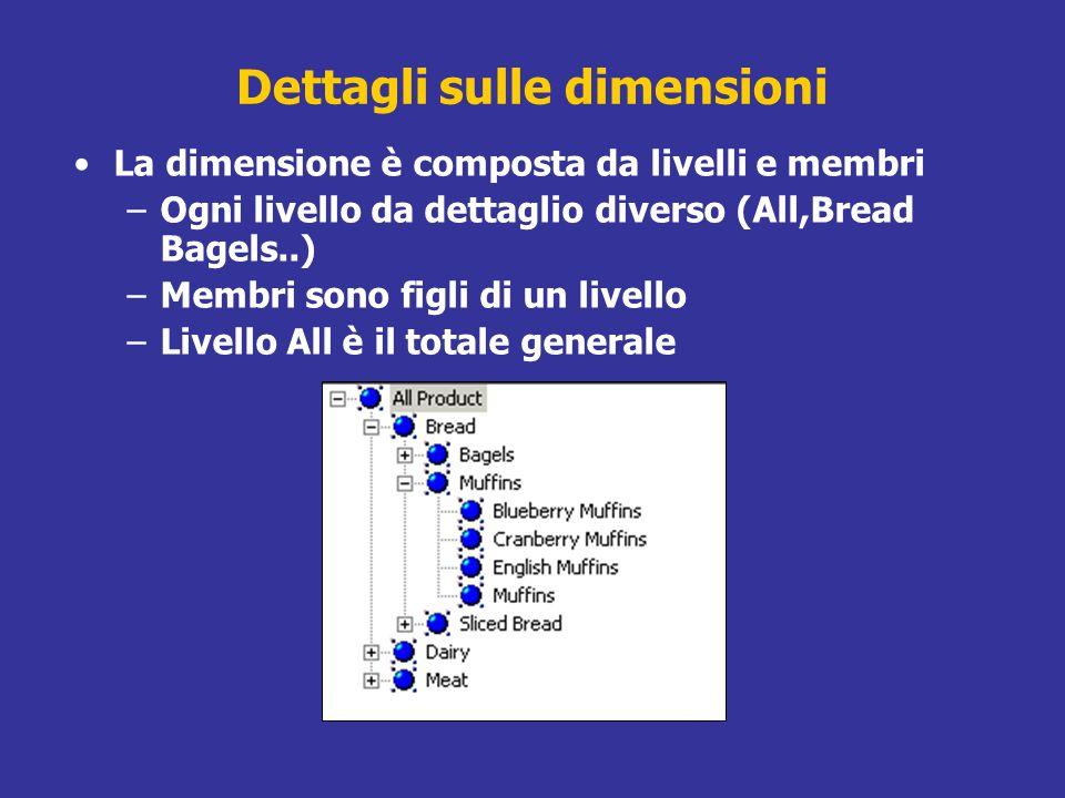 Dettagli sulle dimensioni La dimensione è composta da livelli e membri –Ogni livello da dettaglio diverso (All,Bread Bagels..) –Membri sono figli di u