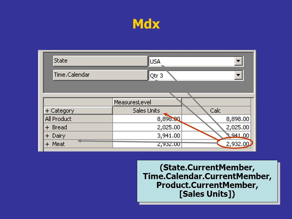 Mdx (State.CurrentMember, Time.Calendar.CurrentMember, Product.CurrentMember, [Sales Units])