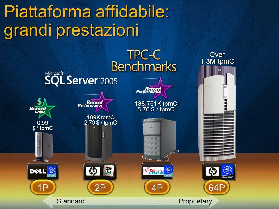 Piattaforma affidabile: grandi prestazioni Over 1.3M tpmC 0.99 $ / tpmC 109K tpmC 2.73 $ / tpmC 188,761K tpmC 5.70 $ / tpmC StandardProprietary 1P2P4P