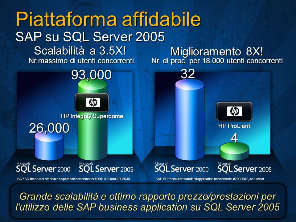 Piattaforma affidabile SAP su SQL Server 2005 Miglioramento 8X! Nr. di proc. per 18.000 utenti concorrenti HP ProLiant SAP SD three-tier standard appl