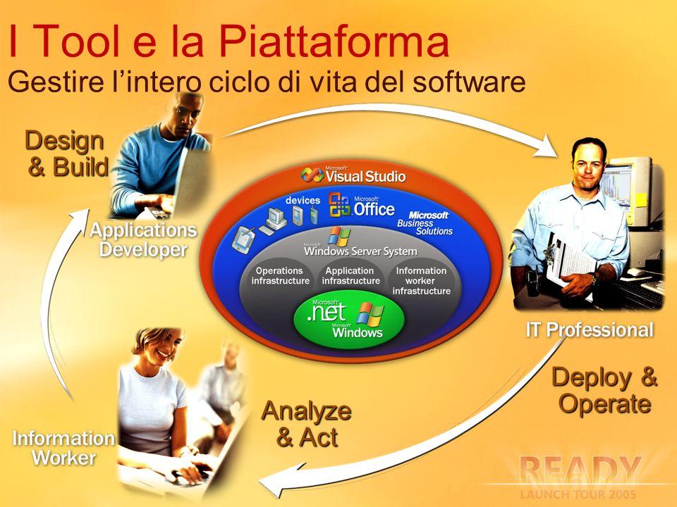 I Tool e la Piattaforma Gestire lintero ciclo di vita del software Design & Build Analyze & Act Deploy & Operate