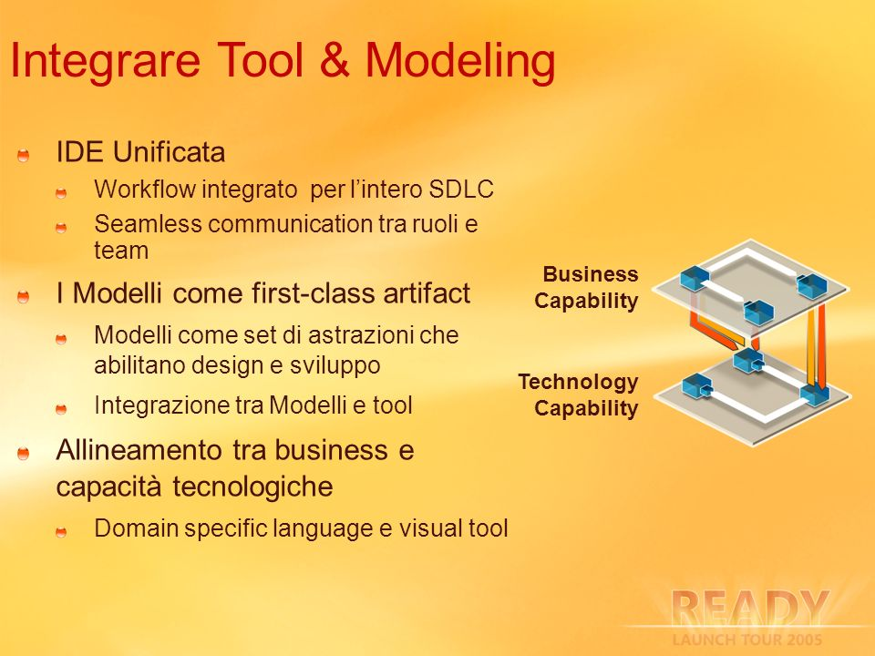 IDE Unificata Workflow integrato per lintero SDLC Seamless communication tra ruoli e team I Modelli come first-class artifact Modelli come set di astrazioni che abilitano design e sviluppo Integrazione tra Modelli e tool Allineamento tra business e capacità tecnologiche Domain specific language e visual tool Integrare Tool & Modeling Business Capability Technology Capability