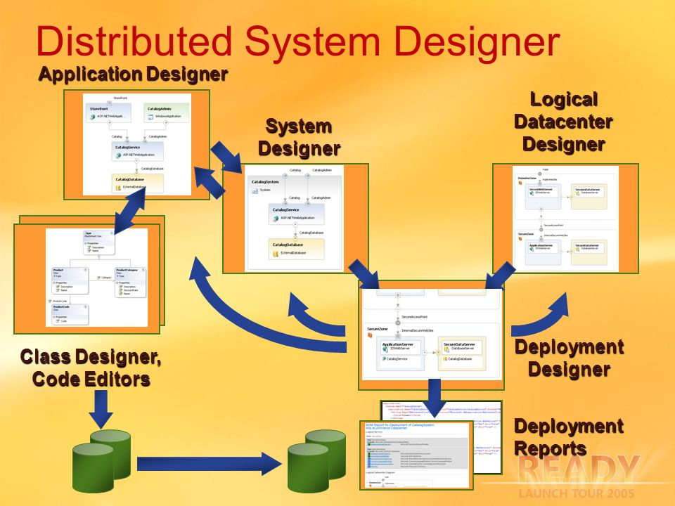Distributed System Designer Application Designer System Designer Logical Datacenter Designer Deployment Designer Class Designer, Code Editors Deployment Reports