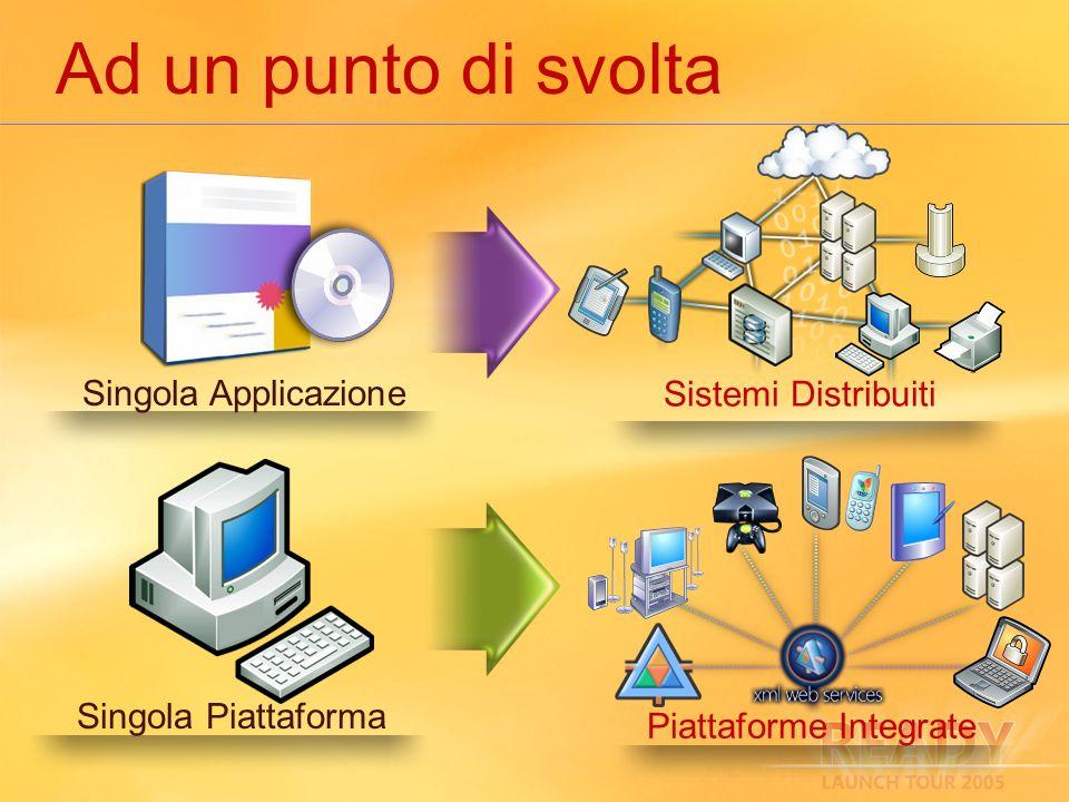 Ad un punto di svolta Singola Applicazione Singola Piattaforma Piattaforme Integrate Sistemi Distribuiti