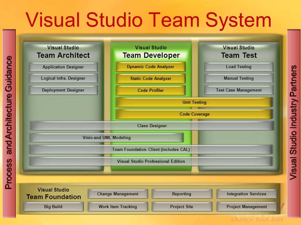 Visual Studio Team System Process and Architecture Guidance Visual Studio Industry Partners Dynamic Code Analyzer Visual Studio Team Architect Static