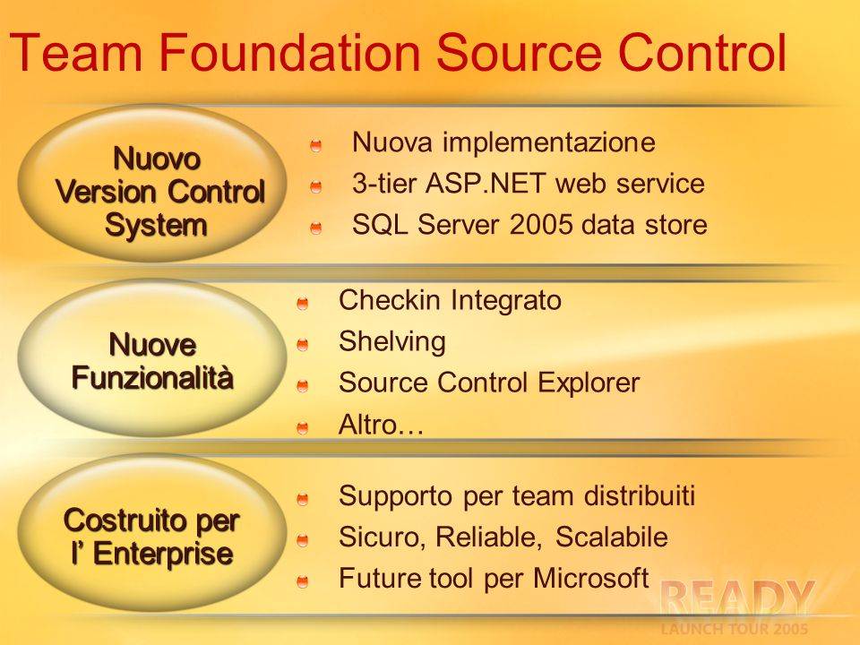 Team Foundation Source Control Nuova implementazione 3-tier ASP.NET web service SQL Server 2005 data store Nuovo Version Control System Version Control System Nuove Funzionalità Costruito per l Enterprise Checkin Integrato Shelving Source Control Explorer Altro… Supporto per team distribuiti Sicuro, Reliable, Scalabile Future tool per Microsoft