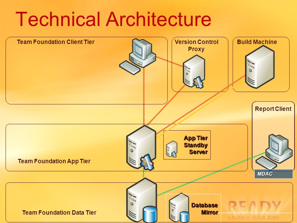 Technical Architecture App Tier StandbyServer DatabaseMirror Team Foundation Data Tier Team Foundation App Tier Build MachineVersion Control Proxy Report Client MDAC Team Foundation Client Tier