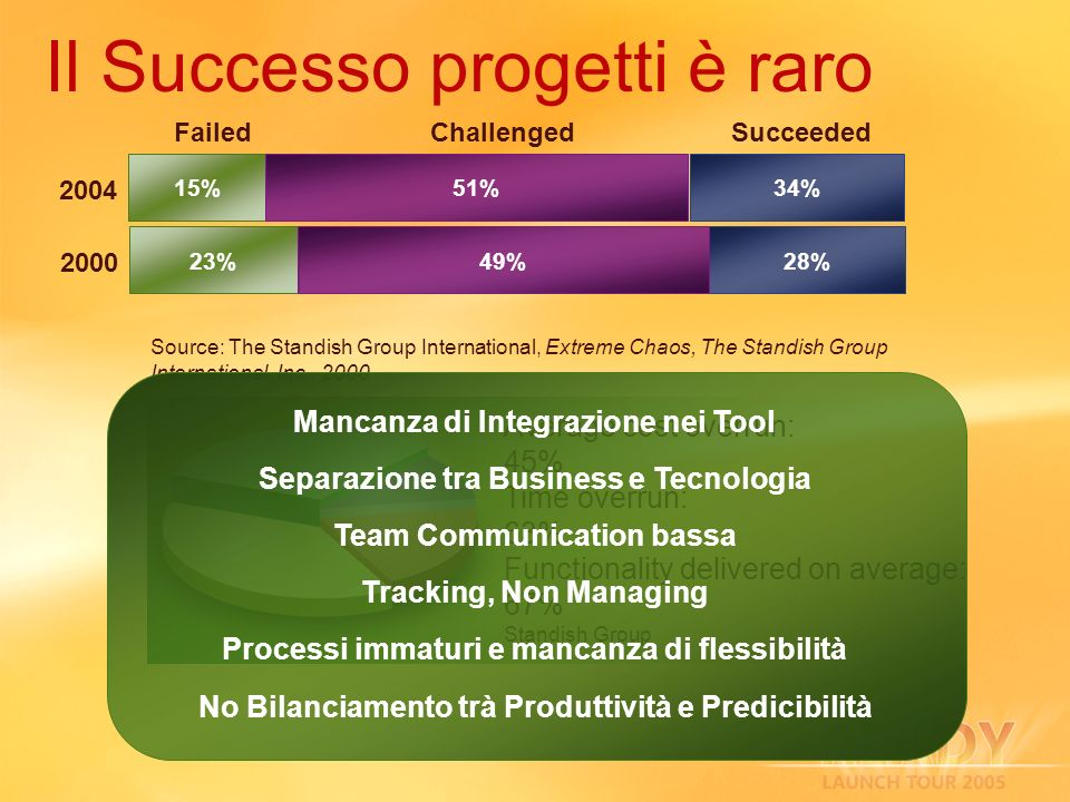 Il Successo progetti è raro 2000 28%23%49% SucceededChallengedFailed Source: The Standish Group International, Extreme Chaos, The Standish Group International, Inc., 2000 Average cost overrun: 45% Time overrun: 63% Functionality delivered on average: 67% Standish Group Mancanza di Integrazione nei Tool Separazione tra Business e Tecnologia Team Communication bassa Tracking, Non Managing Processi immaturi e mancanza di flessibilità No Bilanciamento trà Produttività e Predicibilità 2004 34%15%51%
