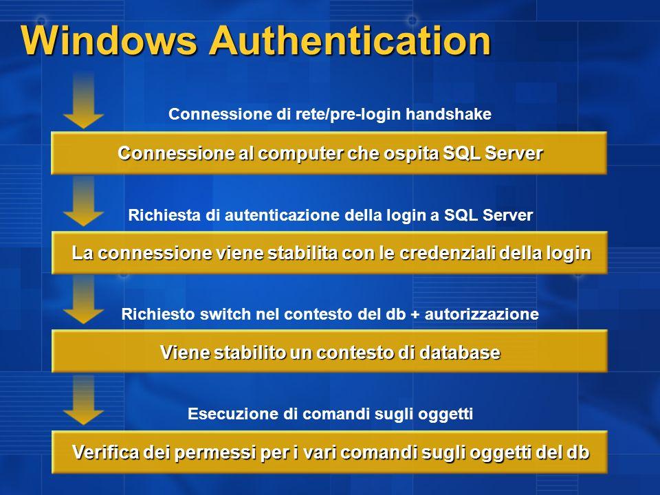 Windows Authentication La connessione viene stabilita con le credenziali della login Connessione al computer che ospita SQL Server Verifica dei permessi per i vari comandi sugli oggetti del db Connessione di rete/pre-login handshake Richiesta di autenticazione della login a SQL Server Richiesto switch nel contesto del db + autorizzazione Esecuzione di comandi sugli oggetti Viene stabilito un contesto di database