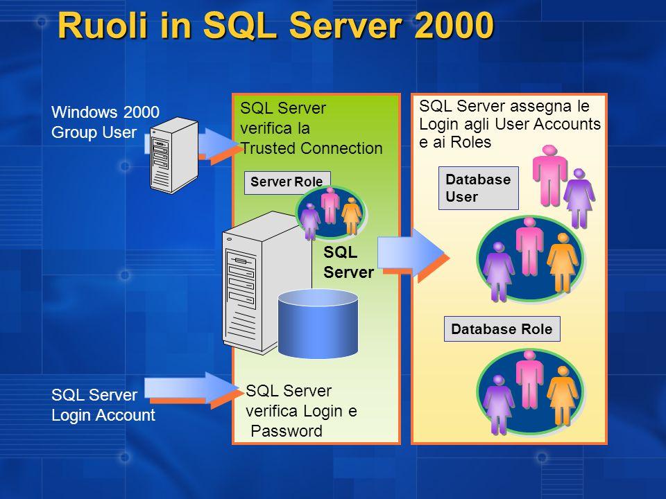 Ruoli in SQL Server 2000 SQL Server assegna le Login agli User Accounts e ai Roles Database User Database Role Windows 2000 Group User SQL Server Login Account SQL Server verifica la Trusted Connection SQL Server verifica Login e Password SQL Server Server Role