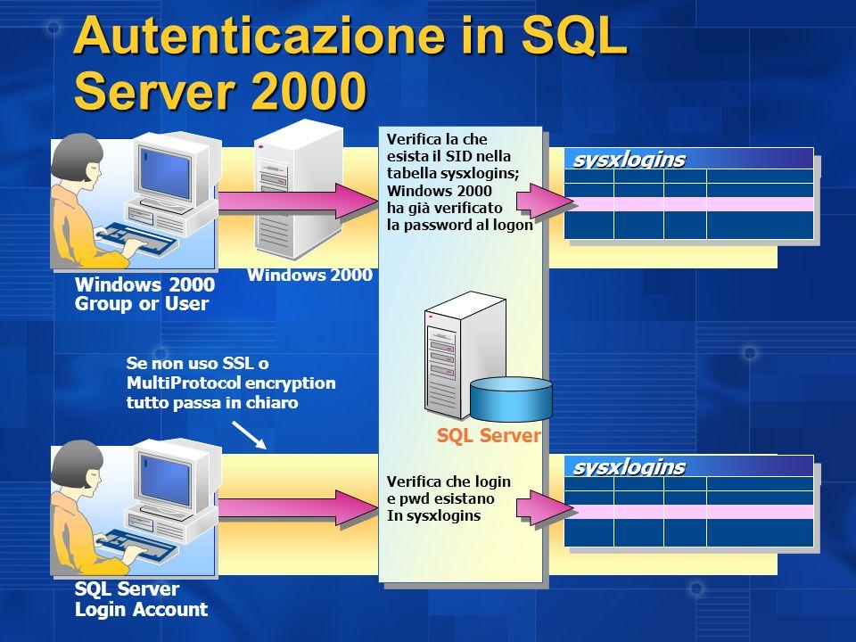 Autenticazione in SQL Server 2000 sysxloginssysxlogins Windows 2000 Group or User SQL Server Login Account sysxloginssysxlogins Verifica la che esista il SID nella tabella sysxlogins; Windows 2000 ha già verificato la password al logon Verifica la che esista il SID nella tabella sysxlogins; Windows 2000 ha già verificato la password al logon Verifica che login e pwd esistano In sysxlogins SQL Server Se non uso SSL o MultiProtocol encryption tutto passa in chiaro