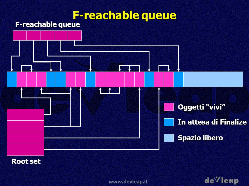 www.devleap.it F-reachable queue Oggetti vivi In attesa di Finalize Spazio libero Root set F-reachable queue