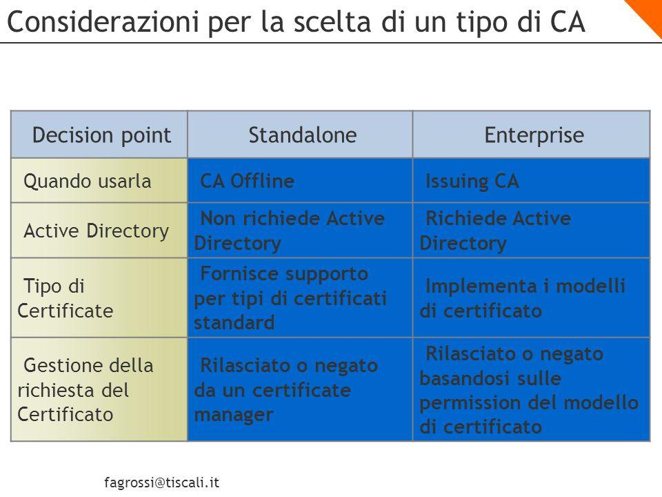 fagrossi@tiscali.it Creazione di una gerarchia di CA Creazione di una CA Root Offline Validazione dei Certificati Pianificazione della pubblicazioni della CRL Installazione di una CA Subordinata