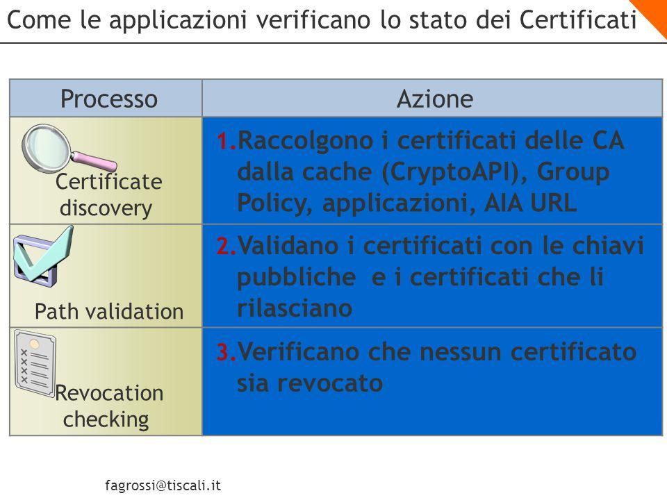 fagrossi@tiscali.it Il Certificate Chaining Engine Root CA Issuing CA Policy CA Computer or User Certificate Lapplicazione che riceve il certificato chiama il Certificate Chaining Engine per la verifica dei certificati Il Certificate Chaining Engine verifica: - il certificato presentato allapplicazione - il certificato della CA che lo ha rilasciato: lIssuing CA - il certificato della CA che ha autorizzato lIssuing CA - e così via fino a raggiungere una Root CA I certificati sono raccolti da - Cache delle CryptoAPI - Group Policy (NIENTE SCORCIATOIE !!!) - Authority Information Access (AIA) presente nei diversi certitificati In Parallelo si verificano le CRL (W2k3/win XP/W2k)