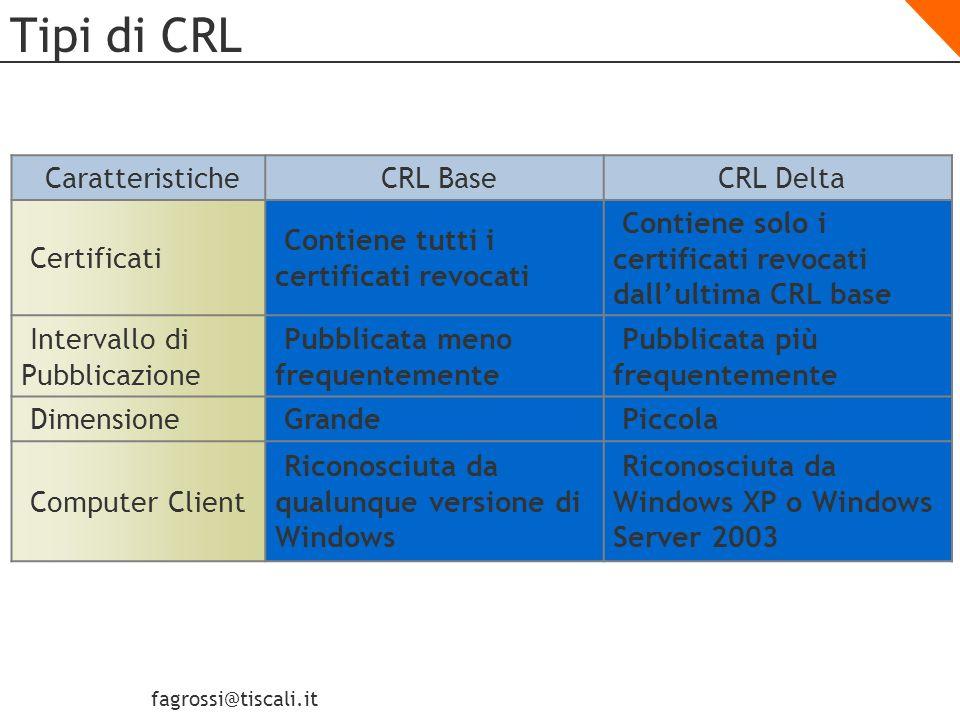 fagrossi@tiscali.it Come vengono pubblicate le CRL Time Revoke Cert5 Revoke Cert7 Base CRL #4 Cert3 Cert5 Cert7 Delta CRL #2 Delta CRL #3 Cert5 Cert7 Base CRL #1 Cert3