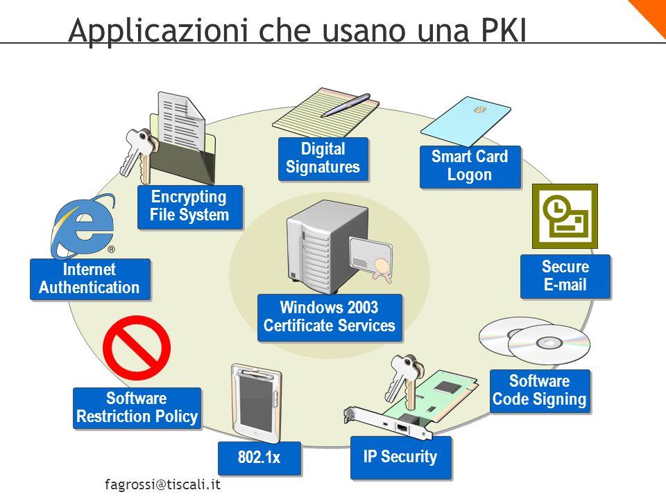 fagrossi@tiscali.it Quali Account Usano applicazioni PKI-Enabled? Utenti Computer Servizi