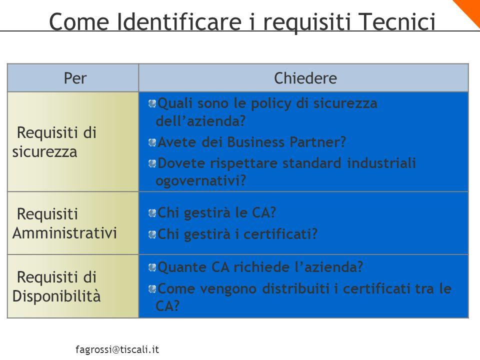 fagrossi@tiscali.it Come Identificare i requisiti di Business PerChiedere Requisiti di Accesso dellEsterno Verranno rilasciati certificati a utenti esterni.