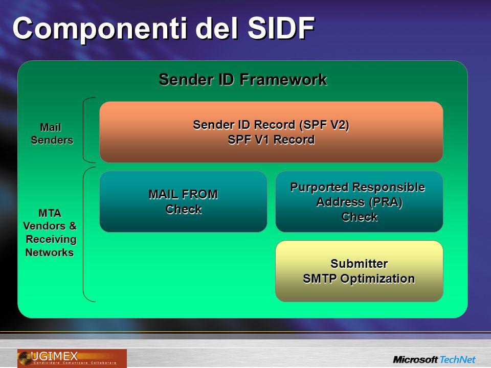 Componenti del SIDF Sender ID Framework MailSenders MTA Vendors & Receiving ReceivingNetworks Sender ID Record (SPF V2) SPF V1 Record Purported Respon