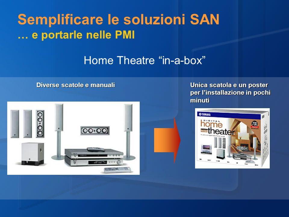 Home Theatre in-a-box Diverse scatole e manuali Unica scatola e un poster per linstallazione in pochi minuti Semplificare le soluzioni SAN … e portarle nelle PMI