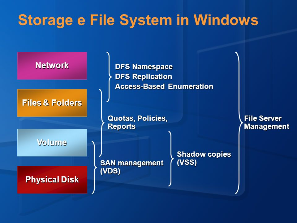 Storage e File System in Windows Physical Disk Volume Files & Folders Network DFS Namespace DFS Replication Access-Based Enumeration File Server Manag