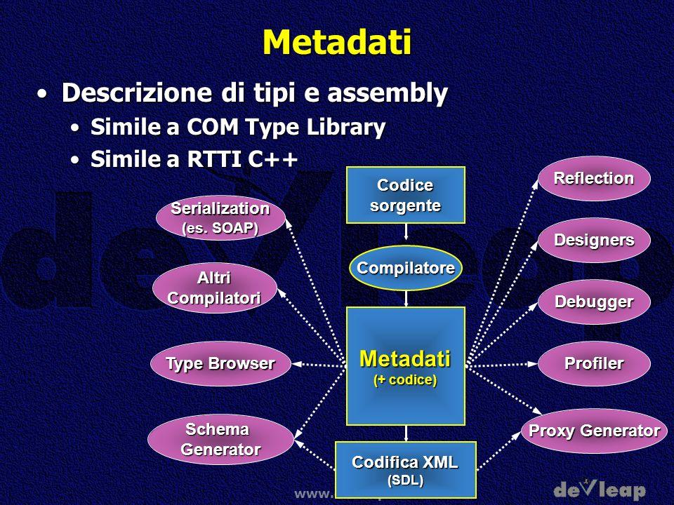 www.devleap.it Metadati Descrizione di tipi e assemblyDescrizione di tipi e assembly Simile a COM Type LibrarySimile a COM Type Library Simile a RTTI