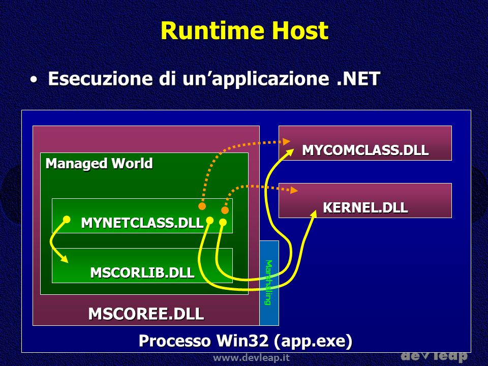 www.devleap.it Processo Win32 (app.exe) MSCOREE.DLL Managed World Runtime Host Esecuzione di unapplicazione.NETEsecuzione di unapplicazione.NET MSCORL