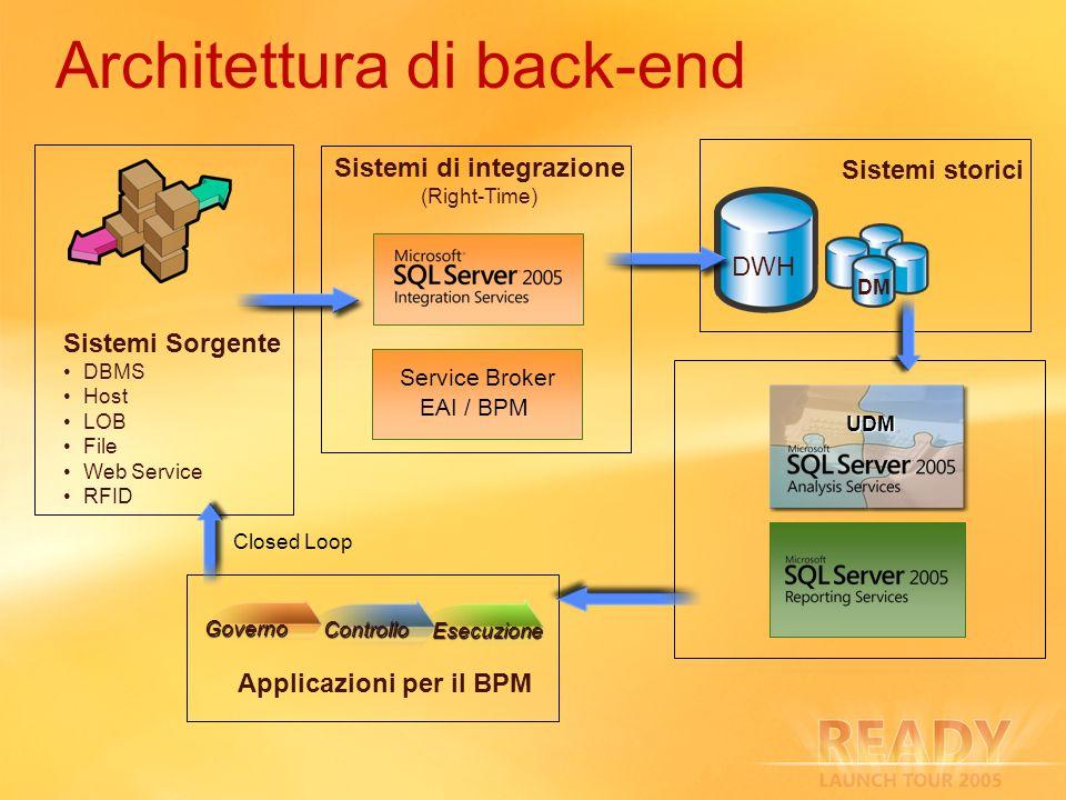 Architettura di back-end Sistemi di integrazione (Right-Time) Service Broker EAI / BPM Sistemi storici DWH DM Sistemi Sorgente DBMS Host LOB File Web