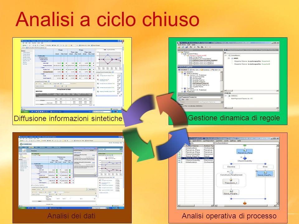 Analisi a ciclo chiuso Diffusione informazioni sintetiche Analisi dei datiAnalisi operativa di processo Gestione dinamica di regole