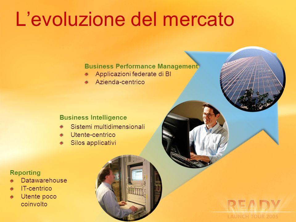 Levoluzione del mercato Business Intelligence Sistemi multidimensionali Utente-centrico Silos applicativi Reporting Datawarehouse IT-centrico Utente p
