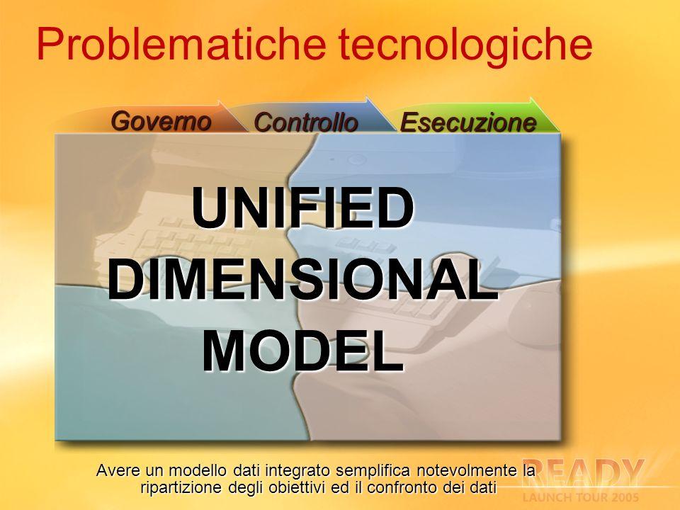 Problematiche tecnologiche ControlloEsecuzione Governo UNIFIEDDIMENSIONALMODEL Avere un modello dati integrato semplifica notevolmente la ripartizione