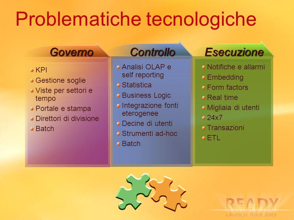 Problematiche tecnologiche ControlloEsecuzioneGoverno KPI Gestione soglie Viste per settori e tempo Portale e stampa Direttori di divisione Batch Noti