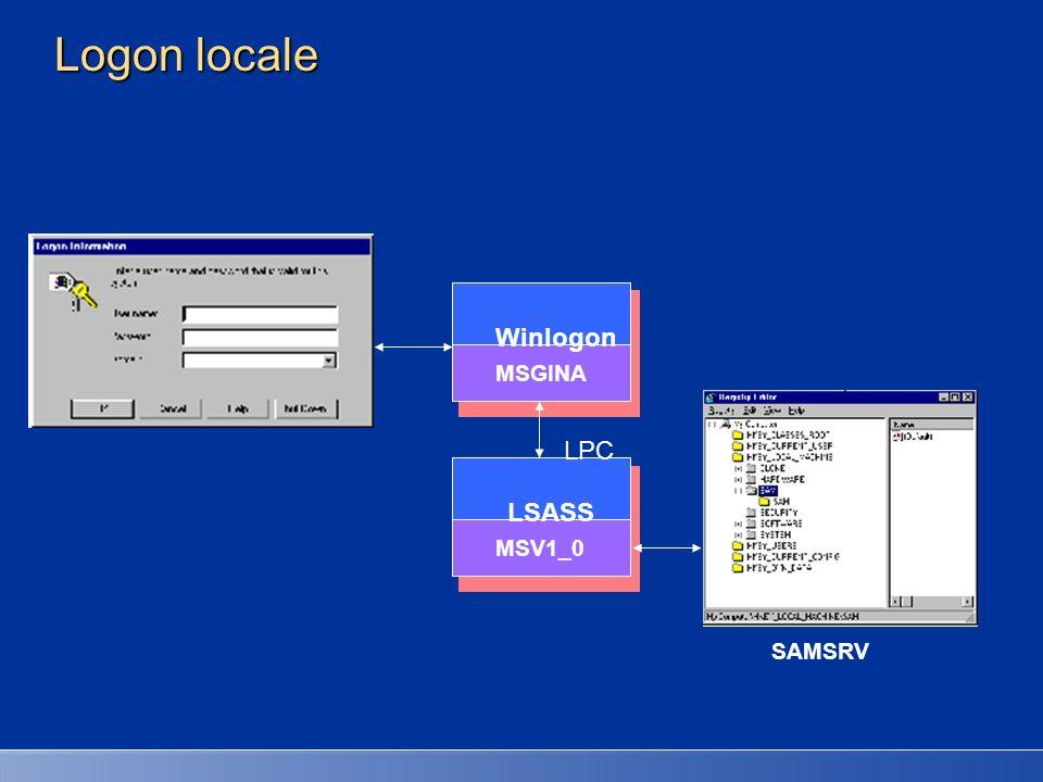 Winlogon MSGINA Kerberos LSASS NTDSA LSASS LPC UDP Domain Controller Local Machine Logon remoto - Active Directory Se il logon è per un utente di dominio, le credenziali criptate sono inviate a LSASS sul domain controller Active Directory