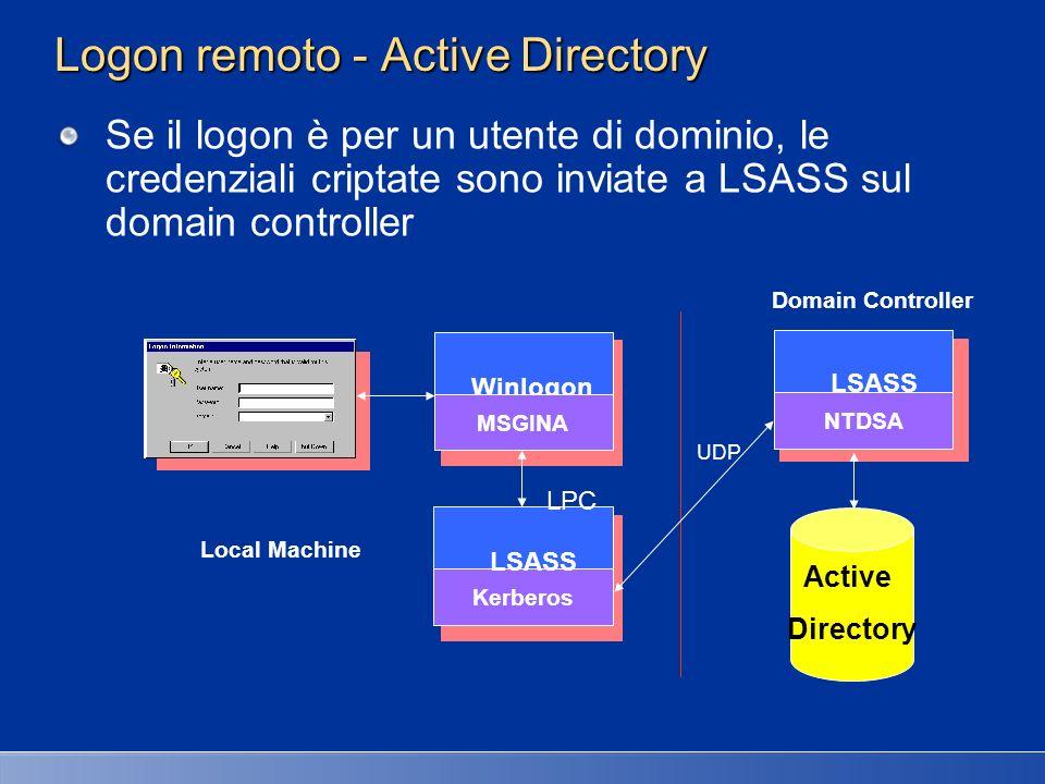 Winlogon MSGINA Kerberos LSASS NTDSA LSASS LPC UDP Domain Controller Local Machine Logon remoto - Active Directory Se il logon è per un utente di domi